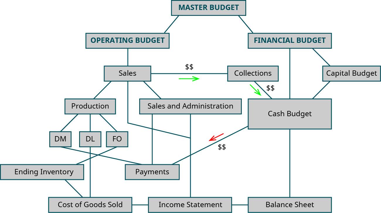 7 3 Prepare Financial Budgets